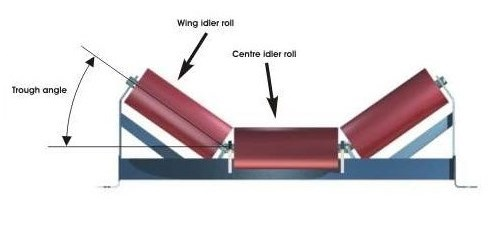 Roller / Industrial Conveyor Belt System | Belt Conveyor