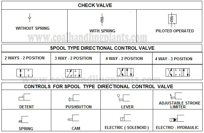 symbol of directional control valve used in hydraulic circuit diagram