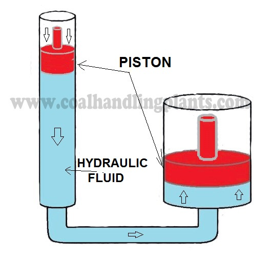 Basic Hydraulic System Components Parts Design Circuit Diagram
