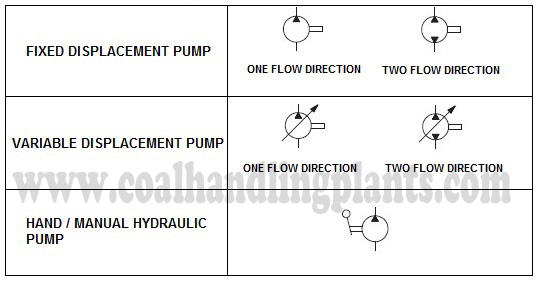 Basic Hydraulic System - Components / Parts,Design & Circuit