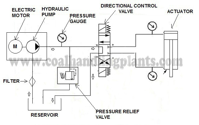 hydraulic pump schematic wiring diagram hydraulic schematic hydraulic pump schematic wiring diagram gpsimple hydraulic pump wiring diagram wiring diagram data schema hydraulic pump
