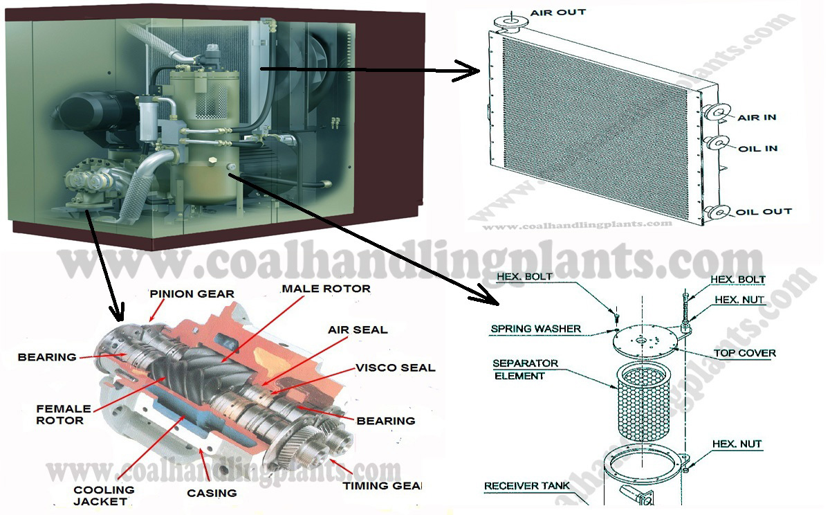 How does a screw compressor work | Oil flooded screw compressor