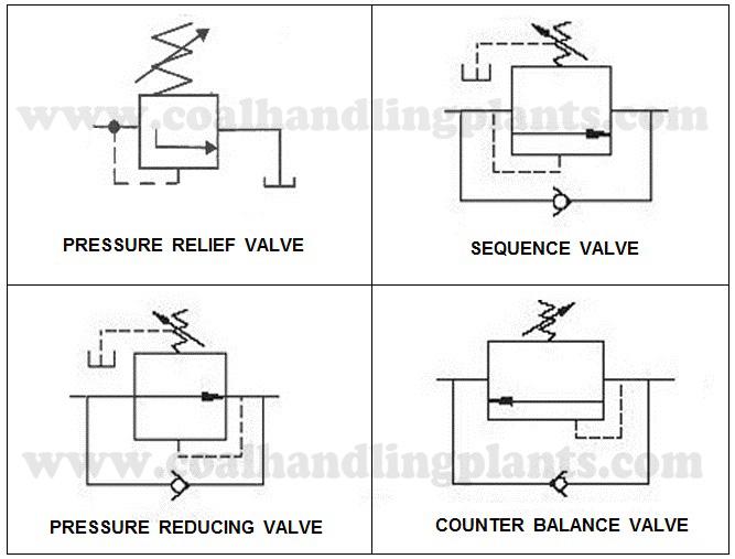 Basic Hydraulic System Components Partsdesign Circuit Diagram