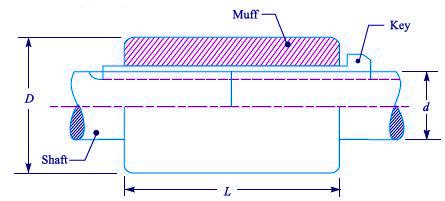 muff coupling design