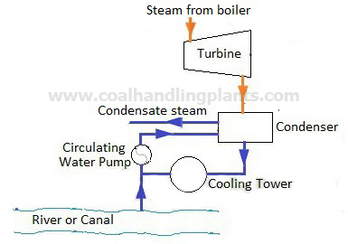 thermal power plant steam power plant layout and working