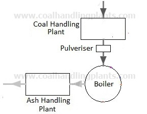 thermal power plant steam power plant layout and workingcoal and ash circuit in a thermal power plant