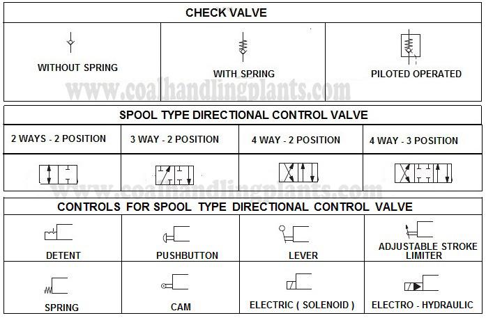 Hydraulic Circuit Symbols Pdf