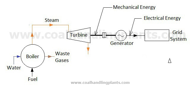 thermal power plant steam power plant layout and working. Black Bedroom Furniture Sets. Home Design Ideas